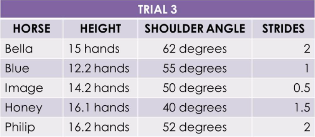This image shows a table with the results from trial 3 of the experiment.